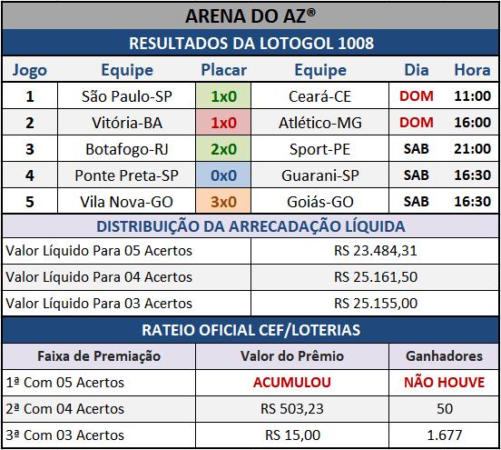 Resultados dos cinco jogos com o Rateio Oficial da Lotogol 1008.