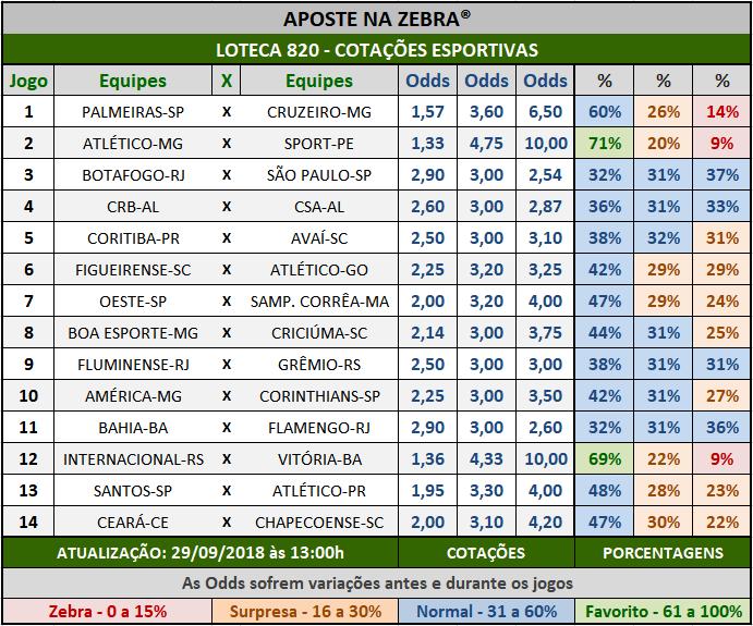 Cotações Esportivas da Loteca 820 com as porcentagens referentes aos 14 jogos.