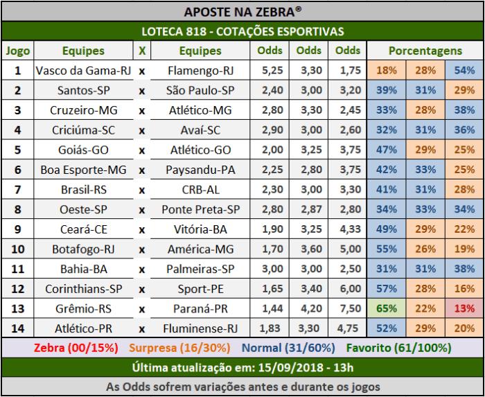 Cotações Esportivas da Loteca 818 com as porcentagens referentes aos 14 jogos.
