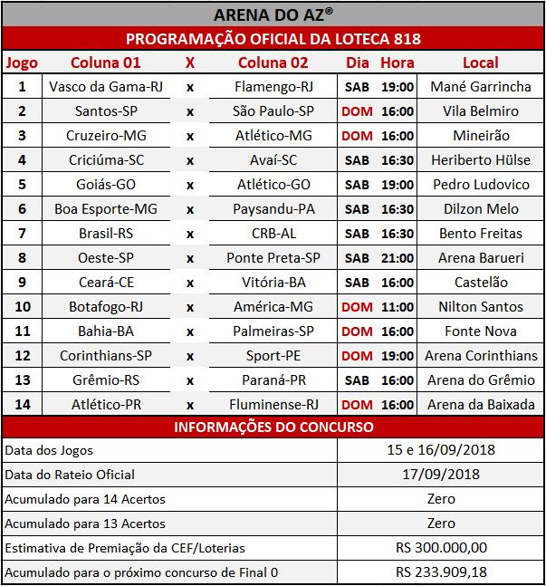 Programação Oficial da Loteca 818, informações financeiras e a relação dos 14 jogos do concurso.