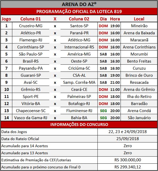 Programação Oficial da Loteca 819, informações financeiras e a relação dos 14 jogos do concurso.
