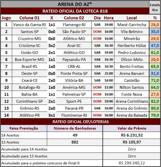 Resultados dos 14 jogos com o rateio oficial da Loteca 818.