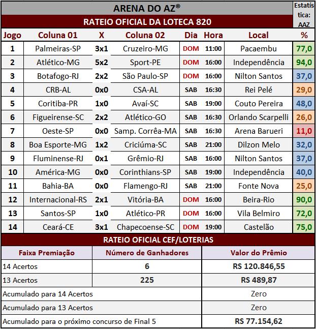 Resultados dos 14 jogos com o rateio oficial da Loteca 820.