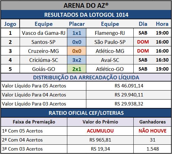 Resultados dos cinco jogos com o Rateio Oficial da Lotogol 1014.