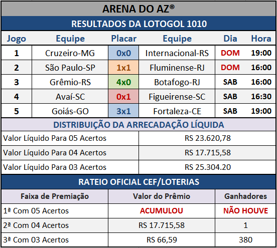 Resultados dos cinco jogos com o Rateio Oficial da Lotogol 1010.