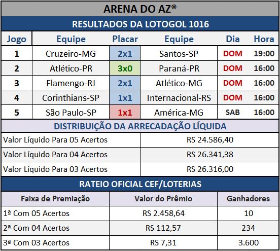 Resultados dos cinco jogos com o Rateio Oficial da Lotogol 1016.