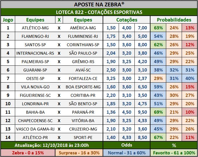 Cotações Esportivas da Loteca 822 com as porcentagens referentes aos 14 jogos.