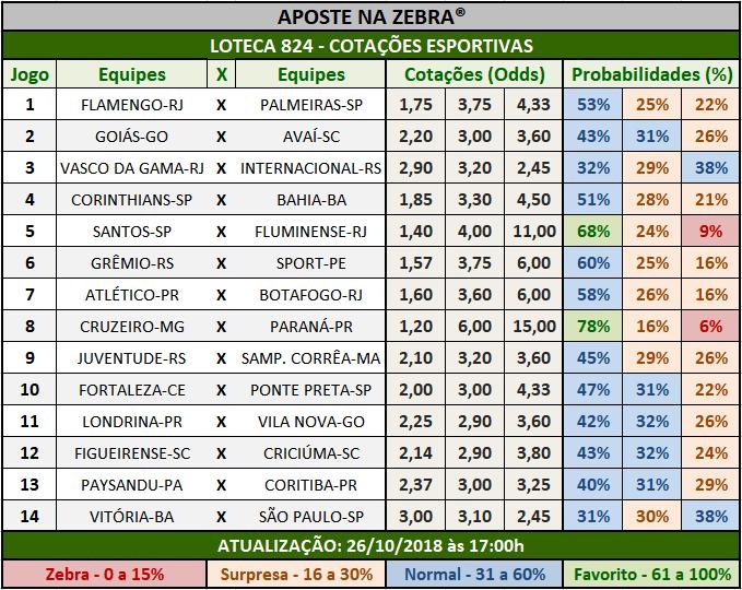 Cotações Esportivas da Loteca 824 com as porcentagens referentes aos 14 jogos.