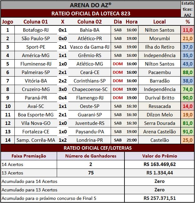 Resultados dos 14 jogos com o rateio oficial da Loteca 823.