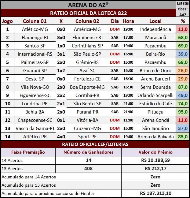 Resultados dos 14 jogos com o rateio oficial da Loteca 822.