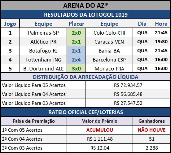 Resultados dos cinco jogos com o Rateio Oficial da Lotogol 1019.
