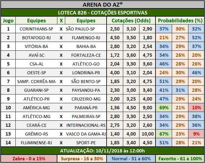 Cotações Esportivas da Loteca 826 com as porcentagens referentes aos 14 jogos.