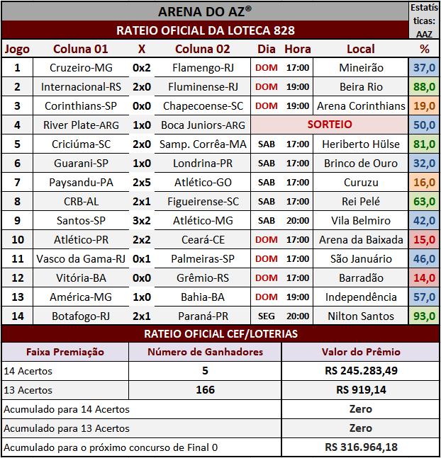 Resultados dos 14 jogos com o rateio oficial da Loteca 828.