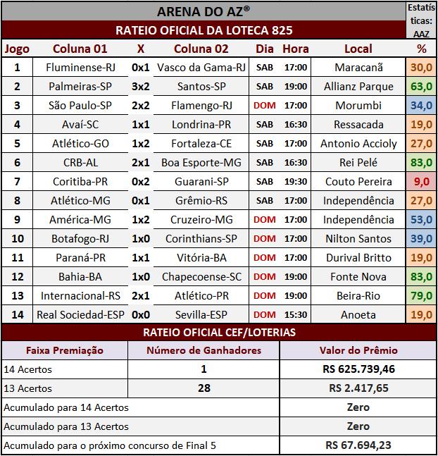 Resultados dos 14 jogos com o rateio oficial da Loteca 825.