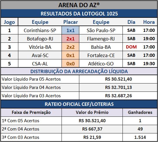 Resultados dos cinco jogos com o Rateio Oficial da Lotogol 1025.