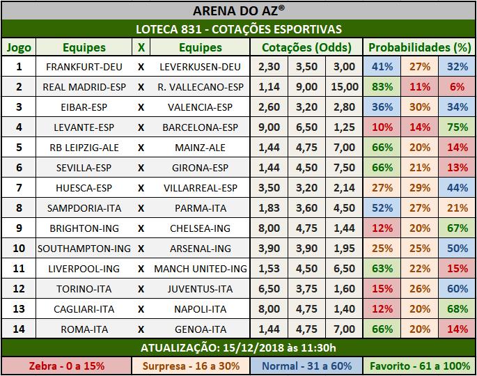 Cotações Esportivas da Loteca 831 com as porcentagens referentes aos 14 jogos.