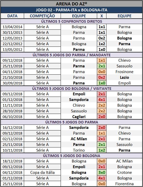 Históricos mais recentes da Lotogol 1031, confrontos diretos, mandantes e visitantes.