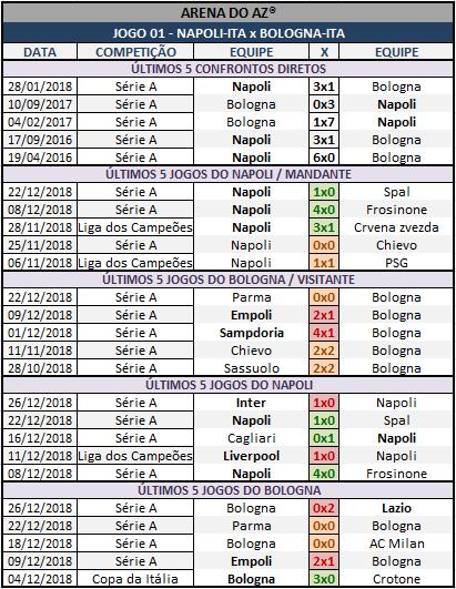 Históricos mais recentes da Lotogol 1032, confrontos diretos, mandantes e visitantes.