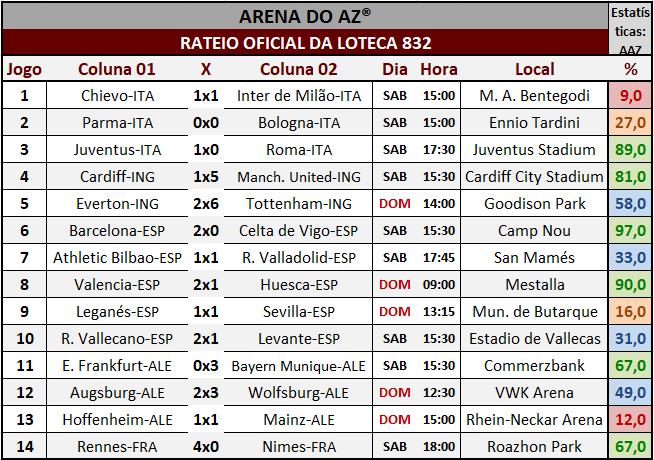 Resultados dos 14 jogos com o rateio oficial da Loteca 832.