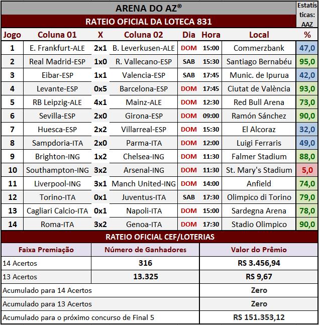 Resultados dos 14 jogos com o rateio oficial da Loteca 831.