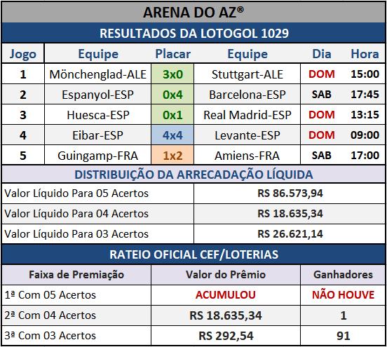 Resultados dos cinco jogos com o Rateio Oficial da Lotogol 1029.