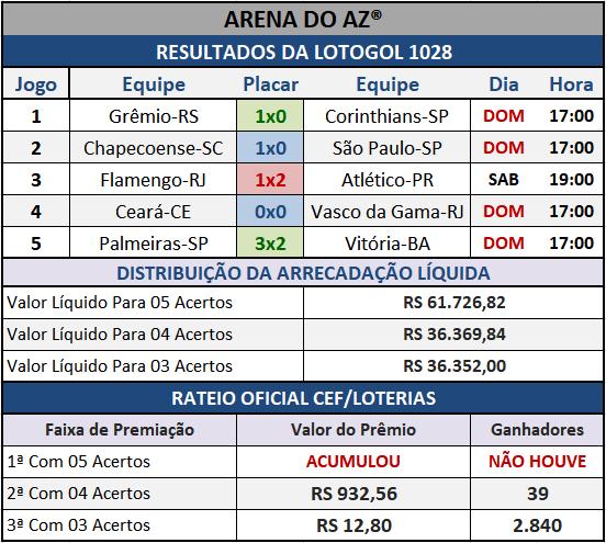 Resultados dos cinco jogos com o Rateio Oficial da Lotogol 1028.