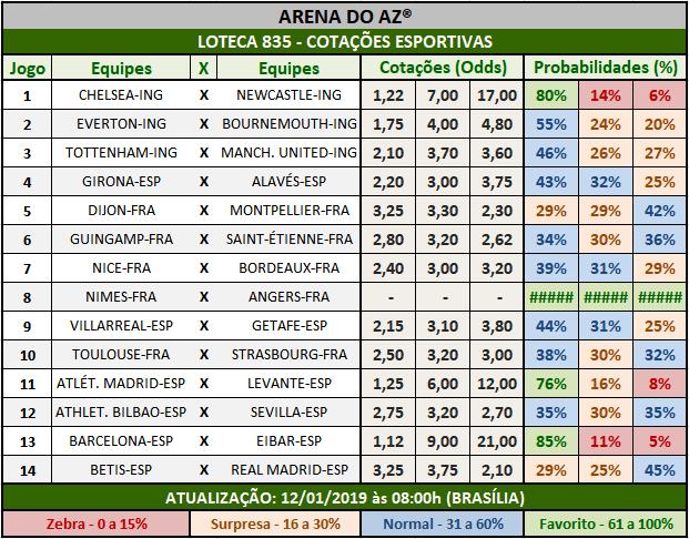 Cotações Esportivas da Loteca 835 mostrando as cotações e probabilidades  de cada um dos 14 jogos.