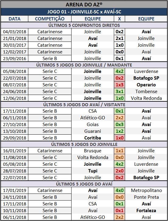 Históricos mais recentes da Lotogol 1035, confrontos diretos, mandantes e visitantes.