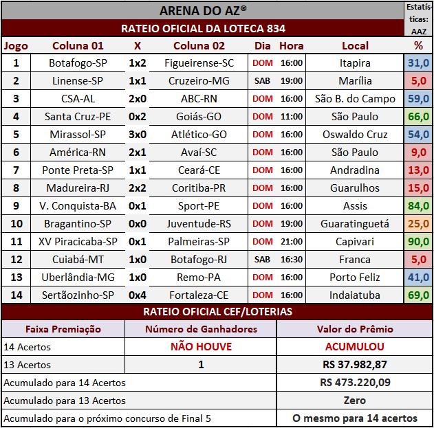 Resultados dos 14 jogos com o rateio oficial da Loteca 834.