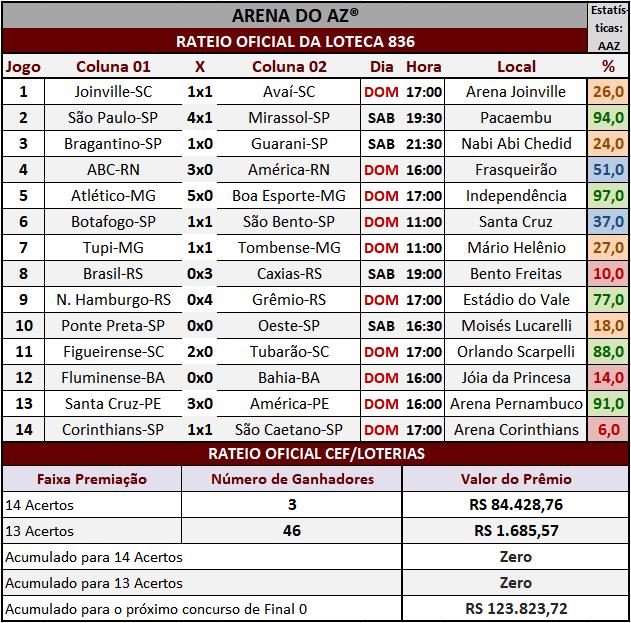 Loteca 836 - Resultados / Rateio Oficial dos 14 jogos obtidos no site da Caixa/Loterias.