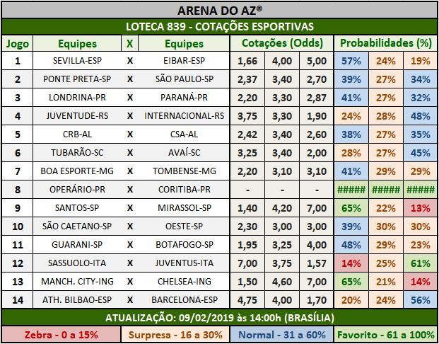 Loteca 839 -Cotações Esportivas - Análises totalmente imparciais feitas por especialistas internacionais, mostrando as cotações e probabilidades de cada um dos 14 jogos da grade.