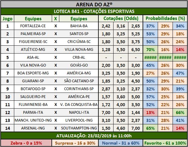Loteca 841 - Cotações Esportivas - Análises totalmente imparciais feitas por especialistas internacionais, mostrando as cotações e probabilidades de cada um dos 14 jogos da grade.