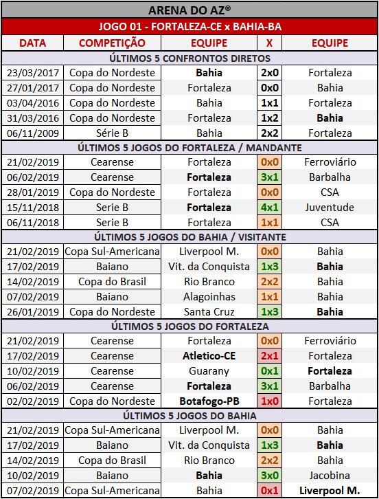 Loteca 841 - Palpites / Históricos - Palpites imparciais e relevantes, ideal para quem gosta de apostas mais arrojadas, acompanhados com os históricos mais recente de cada um dos quatorze jogo da grade.