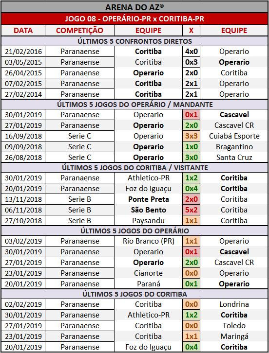 Loteca 839 - Palpites / Históricos - Palpites imparciais e relevantes, ideal para quem gosta de apostas mais arrojadas, acompanhados com os históricos mais recente de cada um dos quatorze jogo da grade.
