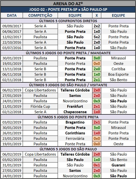 Lotogol 1038 - Palpites / Históricos - Palpites  imparciais e relevantes, ideal para quem gosta de apostas mais arrojadas, acompanhados com os históricos mais recente de cada um dos cinco jogos da grade.