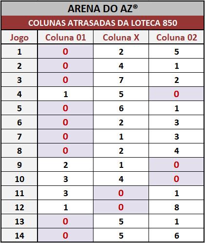 Loteca 850 - Colunas Atrasadas - Pesquisa tradicional e exclusiva do Aposte na Zebra / Arena do AZ. Idealizada para àqueles aficionados da Loteca que gostam de acompanhar o desempenho das colunas a cada concurso.