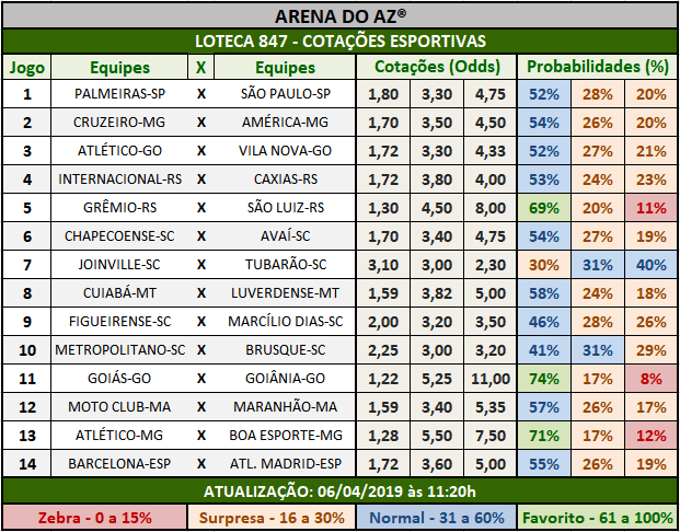 Loteca 847 - Cotações Esportivas - Análises totalmente imparciais feitas por especialistas internacionais, mostrando as cotações e probabilidades de cada um dos 14 jogos da grade.