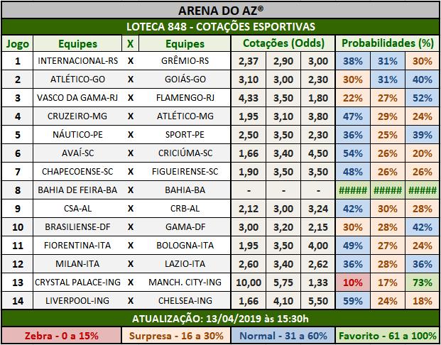 Loteca 848 - Cotações Esportivas - Análises totalmente imparciais feitas por especialistas internacionais, mostrando as cotações e probabilidades de cada um dos 14 jogos da grade.