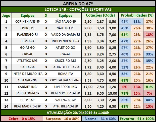Loteca 849 - Cotações Esportivas - Análises totalmente imparciais feitas por especialistas internacionais, mostrando as cotações e probabilidades de cada um dos 14 jogos da grade.