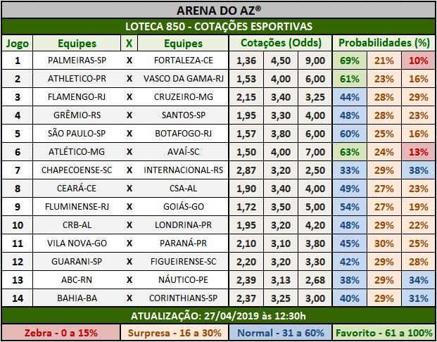Loteca 850 - Cotações Esportivas - Análises totalmente imparciais feitas por especialistas internacionais, mostrando as cotações e probabilidades de cada um dos 14 jogos da grade.