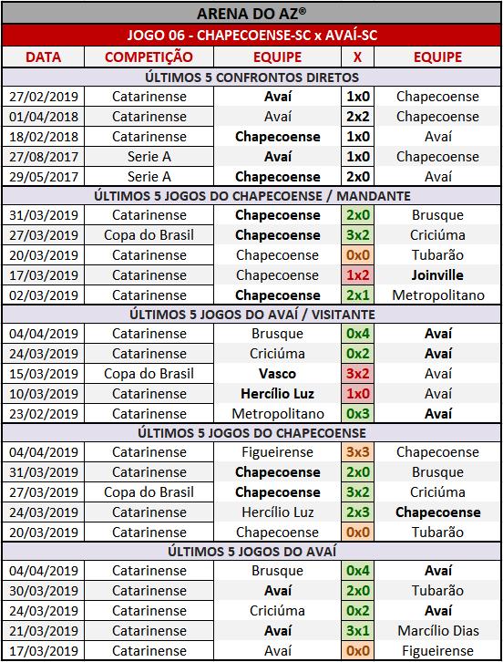 Loteca 847 - Palpites / Históricos - Palpites imparciais e relevantes, ideal para quem gosta de apostas mais arrojadas, acompanhados com os históricos mais recente de cada um dos quatorze jogo da grade.