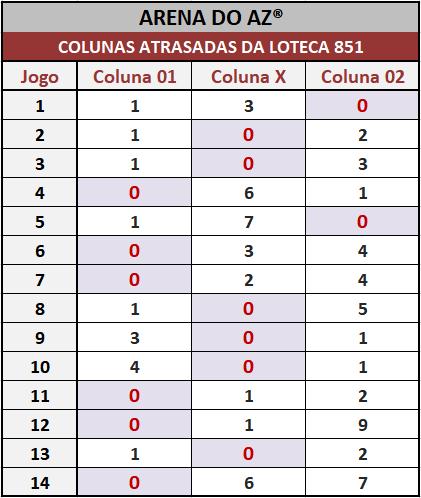 Loteca 851 - Colunas Atrasadas - Pesquisa tradicional e exclusiva do Aposte na Zebra / Arena do AZ. Idealizada para àqueles aficionados da Loteca que gostam de acompanhar o desempenho das colunas a cada concurso.