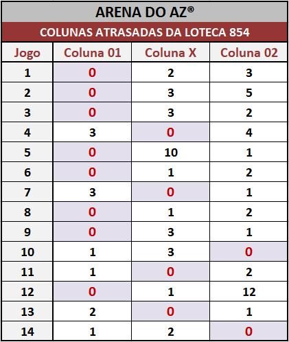 Loteca 854 - Colunas Atrasadas - Pesquisa tradicional e exclusiva do Aposte na Zebra / Arena do AZ. Idealizada para àqueles aficionados da Loteca que gostam de acompanhar o desempenho das colunas a cada concurso.