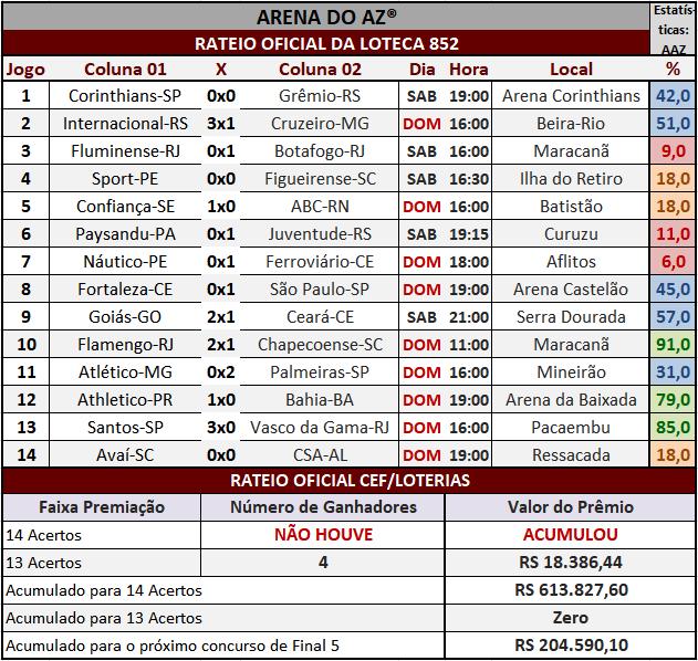 Loteca 852 - Rateio Oficial do concurso, com divulgação dos placares dos 14 jogos e demais informações financeiras obtidos no site da Caixa/Loterias.