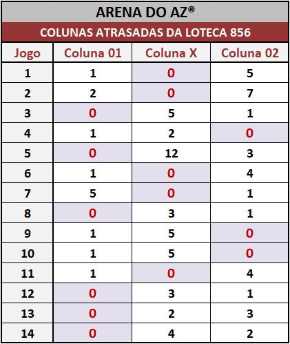 Loteca 856 - Colunas Atrasadas - Pesquisa tradicional e exclusiva do Aposte na Zebra / Arena do AZ. Idealizada para àqueles aficionados da Loteca que gostam de acompanhar o desempenho das colunas a cada concurso.