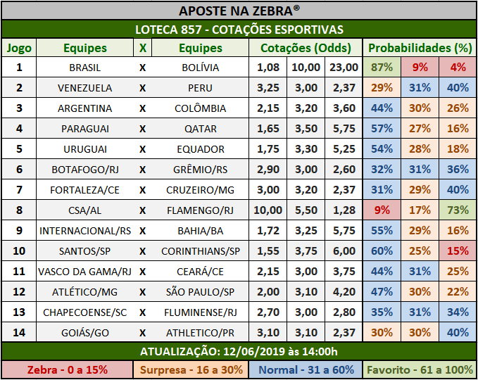 Loteca 857 - Cotações Esportivas - Análises totalmente imparciais feitas por especialistas internacionais, mostrando as cotações e probabilidades de cada um dos 14 jogos da grade.