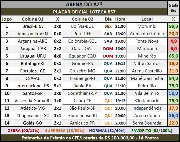 Loteca 857 - Placar Oficial acompanhado com as precisas estatístias da AAZ - Arena do Aposte na Zebra, o maior e melhor portal de Loteca e Lotogol no Brasil.
