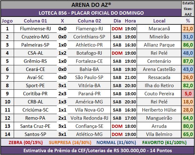 Loteca 856 - Placar Oficial do Domingo acompanhado com as precisas estatístias da AAZ - Arena do Aposte na Zebra, o maior e melhor portal de Loteca e Lotogol no Brasil.