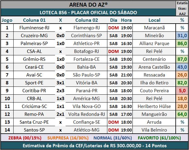 """Loteca 856 - Placar Oficial do Sábado, com a galera acompanhando os resultados dos jogos em nosso """"Placar ao Vivo"""" da Loteca."""