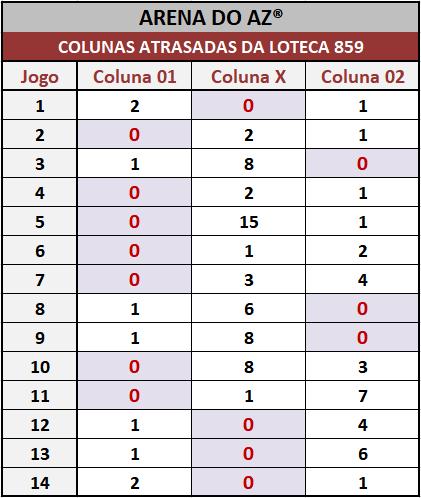 Loteca 859 - Colunas Atrasadas - Pesquisa tradicional e exclusiva do Aposte na Zebra / Arena do AZ. Idealizada para àqueles aficionados da Loteca que gostam de acompanhar o desempenho das colunas a cada concurso.